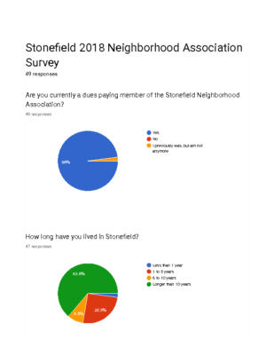 Stonefield 2018 Neighborhood Association Survey Results